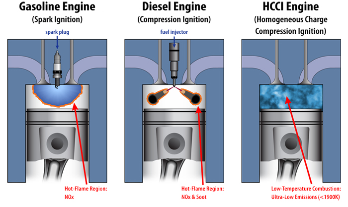 homogeneous charge compression ignition hcci combustion Homogeneous charge compression ignition hcci engines slideshare uses cookies to improve functionality and performance, and to provide you with relevant advertising if you continue browsing the site, you agree to the use of cookies on this website.